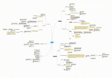plot_mindmap